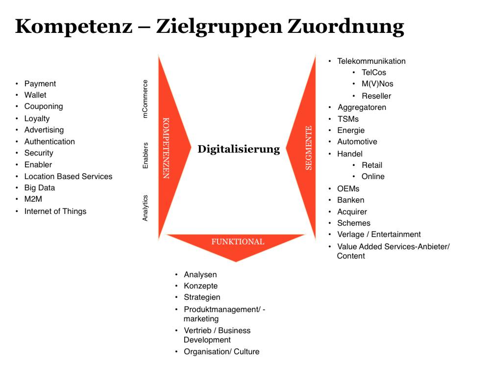 kompetenz-zielgruppen_zuordnung